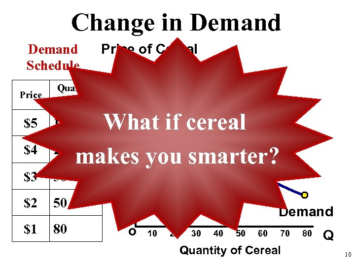 Change in Demand Schedule Price Quantity Demanded $5 10 $4 20 $3 30 Price