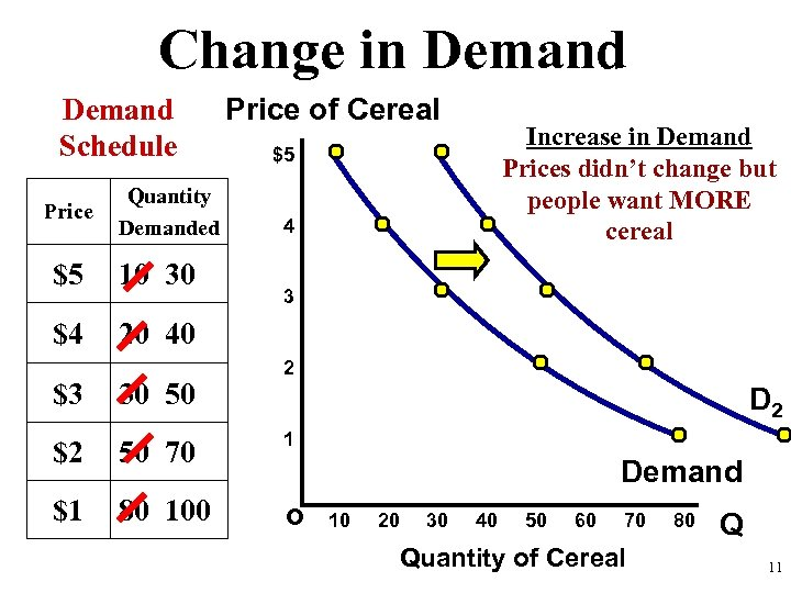 Change in Demand Schedule Price Quantity Demanded $5 10 30 $4 Price of Cereal