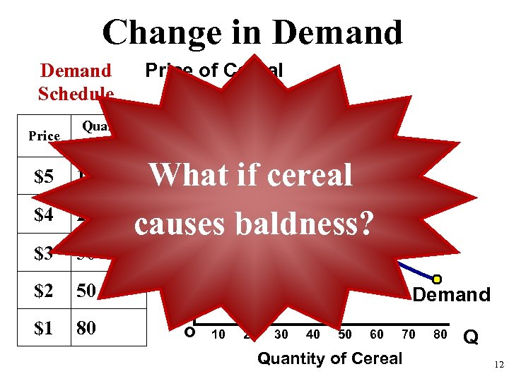 Change in Demand Price of Cereal Demand Schedule Price Quantity Demanded $5 10 $4