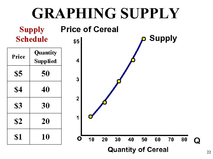 GRAPHING SUPPLY Supply Schedule Price Quantity Supplied $5 50 $4 Price of Cereal Supply