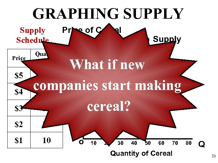 GRAPHING SUPPLY Supply Schedule Price $5 $4 $3 Quantity Supplied Price of Cereal Supply