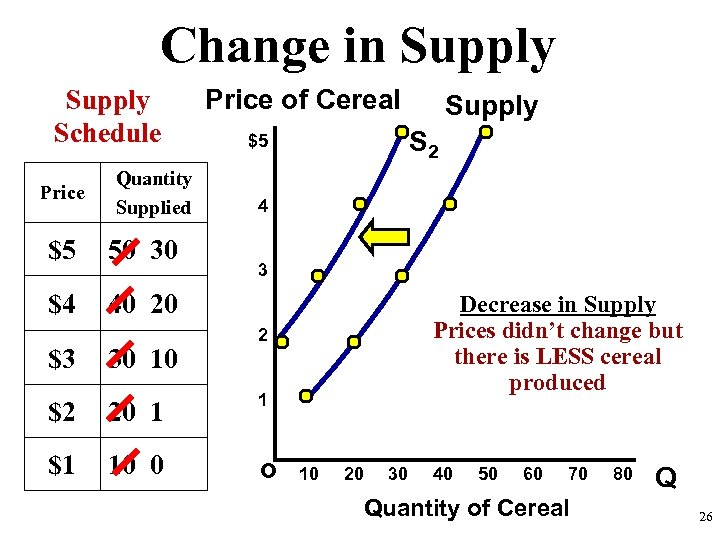 Change in Supply Schedule Price Quantity Supplied $5 50 30 $4 Price of Cereal