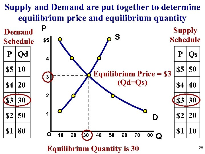 Supply and Demand are put together to determine equilibrium price and equilibrium quantity Demand