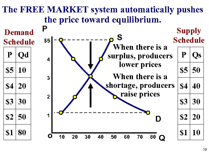 The FREE MARKET system automatically pushes the price toward equilibrium. Demand P Schedule $5