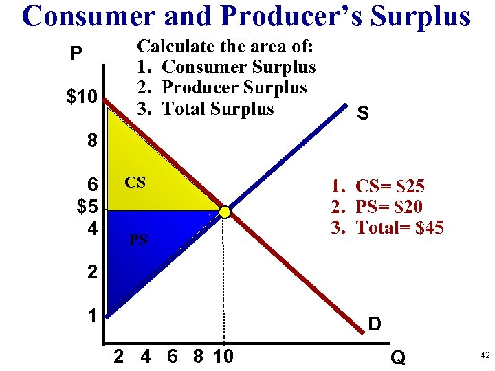 Consumer and Producer's Surplus P $10 Calculate the area of: 1. Consumer Surplus 2.