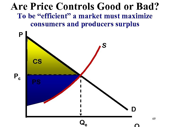 "Are Price Controls Good or Bad? To be ""efficient"" a market must maximize consumers"