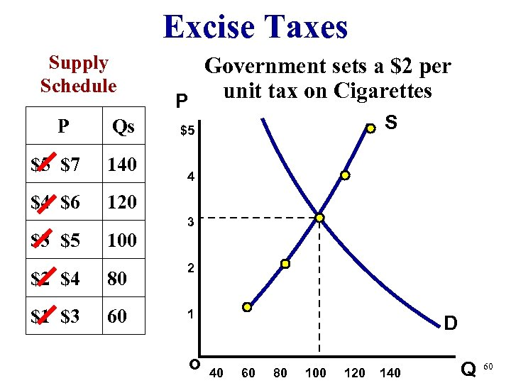 Excise Taxes Supply Schedule P Qs $5 $7 140 $4 $6 Government sets a