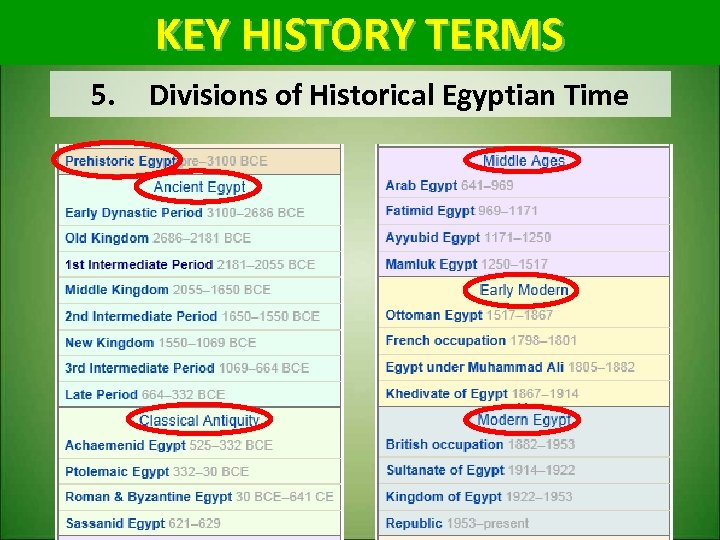 KEY HISTORY TERMS 5. Divisions of Historical Egyptian Time