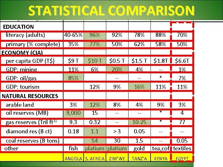 Christian 88% 80% 85% 30% 78% 10% Tribal 7% 15% 14% 35% 10%