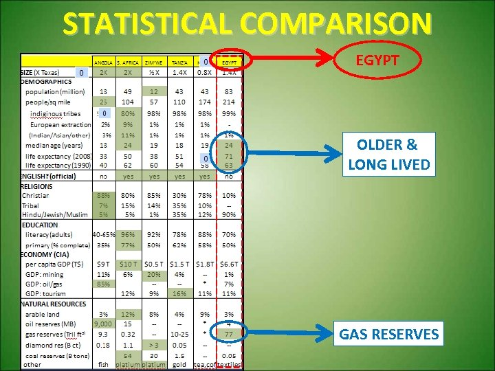 STATISTICAL COMPARISON EGYPT OLDER & LONG LIVED GAS RESERVES