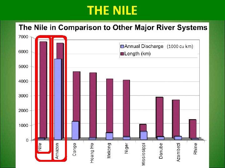 THE NILE (1000 cu km)
