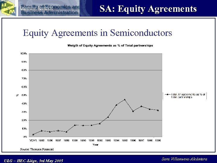 SA: Equity Agreements in Semiconductors Source: Thomson Financial ULG – HEC-Liège, 3 rd May
