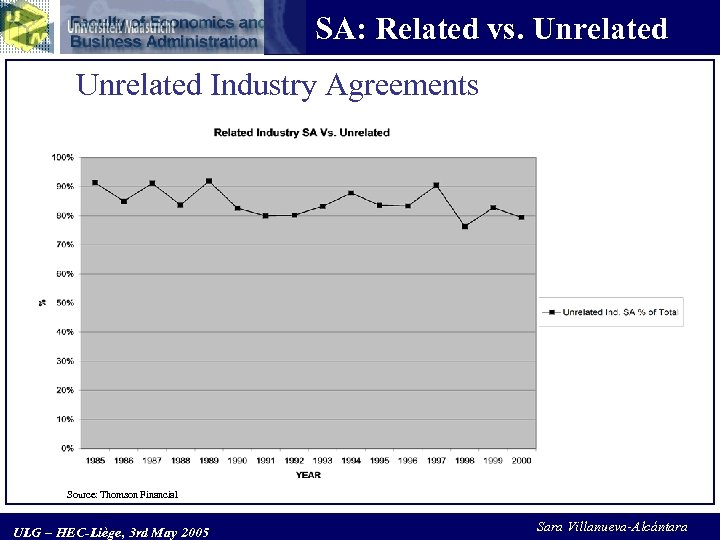 SA: Related vs. Unrelated Industry Agreements Source: Thomson Financial ULG – HEC-Liège, 3 rd