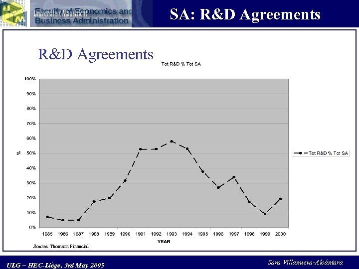 SA: R&D Agreements Source: Thomson Financial ULG – HEC-Liège, 3 rd May 2005 Sara