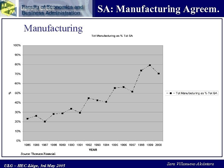 SA: Manufacturing Agreem. Manufacturing Source: Thomson Financial ULG – HEC-Liège, 3 rd May 2005