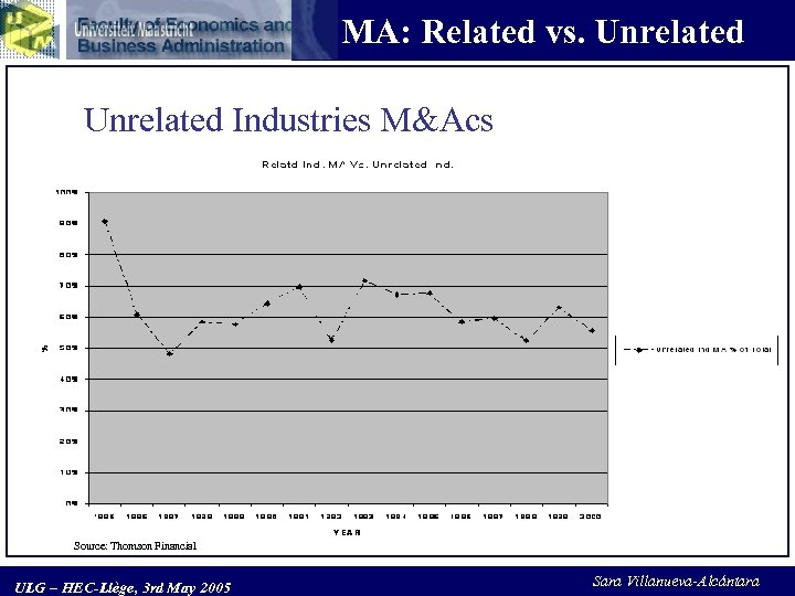 MA: Related vs. Unrelated Industries M&Acs Source: Thomson Financial ULG – HEC-Liège, 3 rd