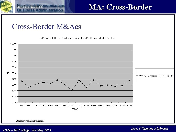 MA: Cross-Border M&Acs Source: Thomson Financial ULG – HEC-Liège, 3 rd May 2005 Sara