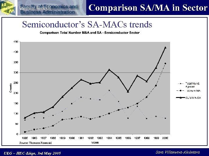 Comparison SA/MA in Sector Semiconductor's SA-MACs trends Source: Thomson Financial ULG – HEC-Liège, 3
