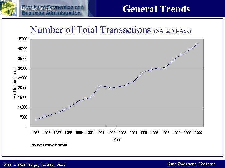 General Trends Number of Total Transactions (SA & M-Acs) Source: Thomson Financial ULG –