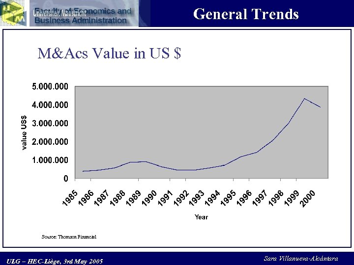 General Trends M&Acs Value in US $ Source: Thomson Financial ULG – HEC-Liège, 3