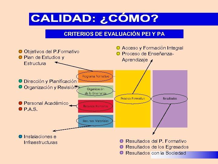 CRITERIOS DE EVALUACIÓN PEI Y PA Objetivos del P. Formativo Plan de Estudios y