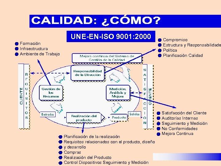 UNE-EN-ISO 9001: 2000 Formación Infraestructura Ambiente de Trabajo Planificación de la realización Requisitos relacionados
