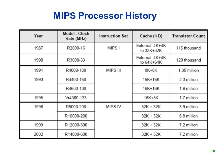 MIPS Processor History 10