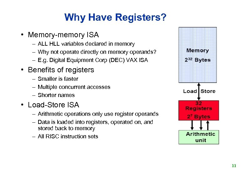 Why Have Registers? • Memory-memory ISA – ALL HLL variables declared in memory –