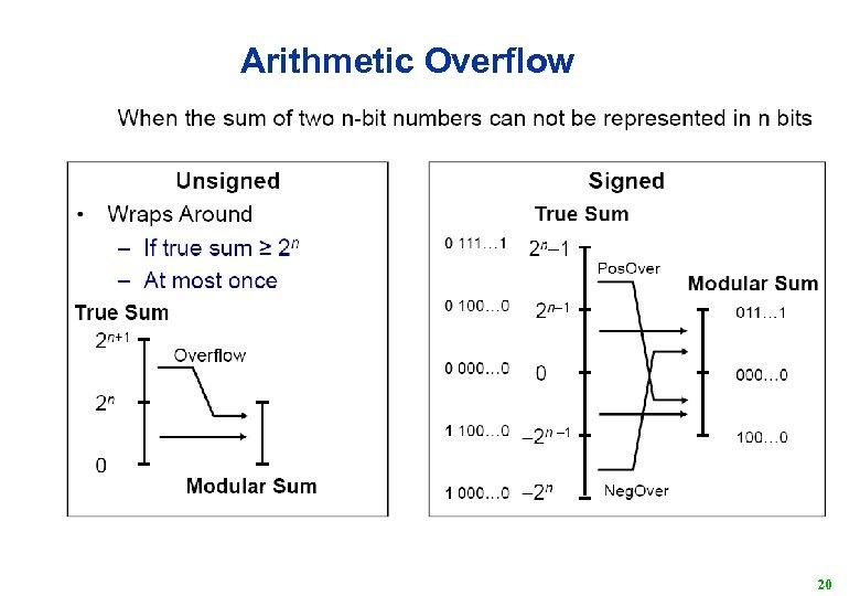 Arithmetic Overflow 20