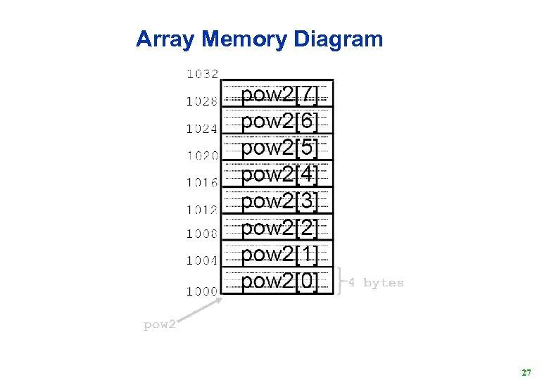 Array Memory Diagram 27