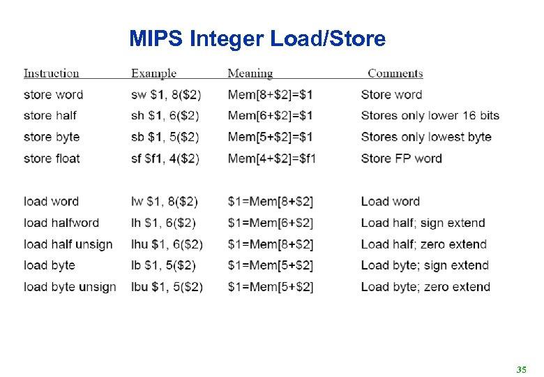 MIPS Integer Load/Store 35