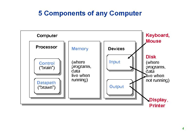 """5 Components of any Computer Keyboard, Mouse Computer Processor Control (""""brain"""") Datapath (""""brawn"""") Memory"""