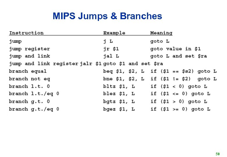 MIPS Jumps & Branches 50