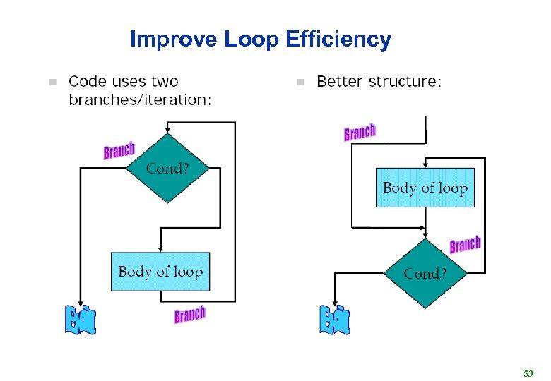 Improve Loop Efficiency 53