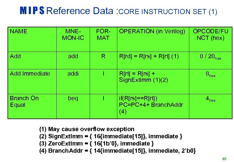 M I P S Reference Data : CORE INSTRUCTION SET (1) NAME MNEMON-IC FORMAT