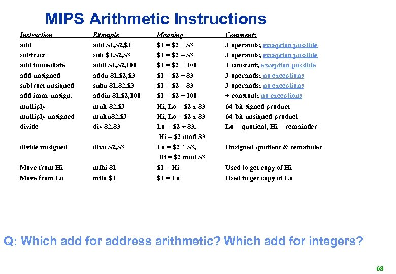 MIPS Arithmetic Instructions Instruction add subtract add immediate add unsigned subtract unsigned add imm.