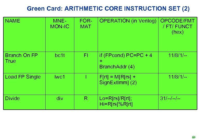 Green Card: ARITHMETIC CORE INSTRUCTION SET (2) NAME MNEMON-IC FORMAT Branch On FP True