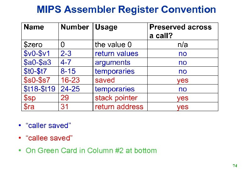"""MIPS Assembler Register Convention • """"caller saved"""" • """"callee saved"""" • On Green Card"""