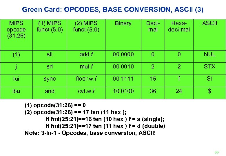 Green Card: OPCODES, BASE CONVERSION, ASCII (3) MIPS opcode (31: 26) (1) MIPS funct