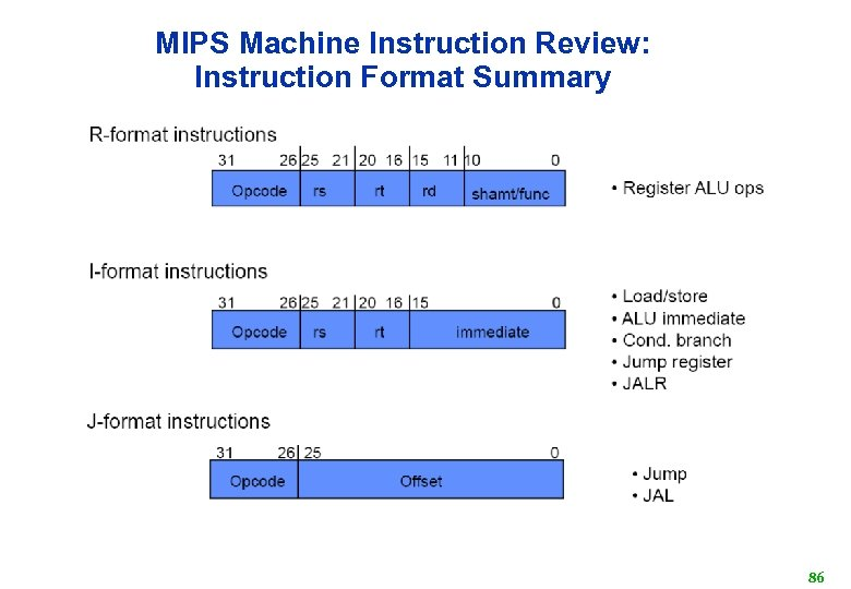 MIPS Machine Instruction Review: Instruction Format Summary 86