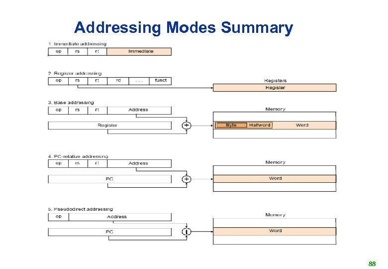 Addressing Modes Summary 88