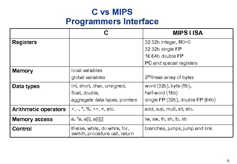 C vs MIPS Programmers Interface C Registers Memory MIPS I ISA 32 32 b