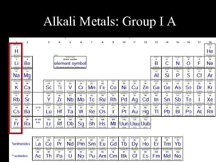 Alkali Metals: Group I A