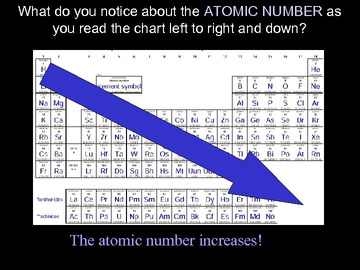 What do you notice about the ATOMIC NUMBER as you read the chart left