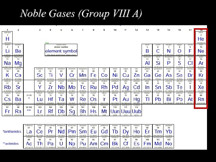 Noble Gases (Group VIII A)