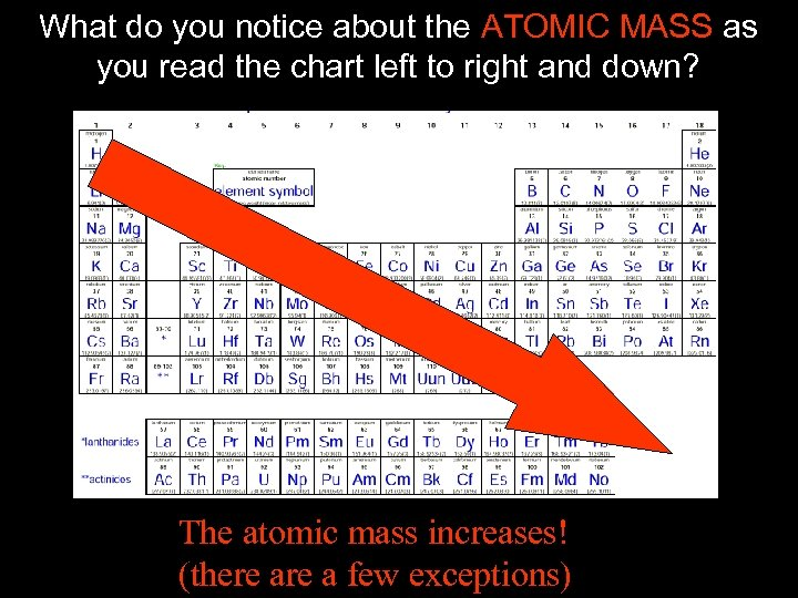 What do you notice about the ATOMIC MASS as you read the chart left