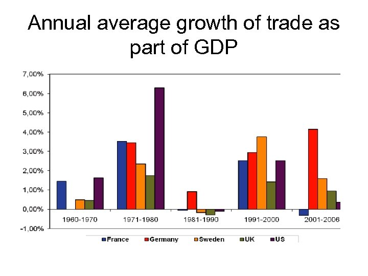 Annual average growth of trade as part of GDP