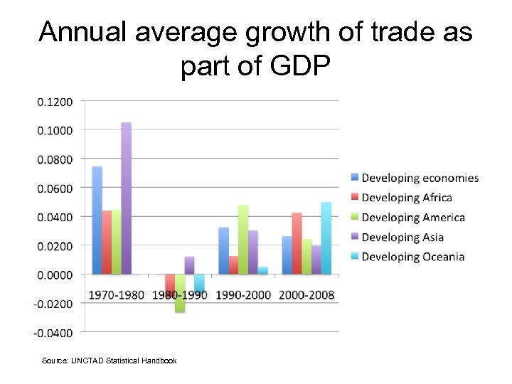 Annual average growth of trade as part of GDP Source: UNCTAD Statistical Handbook