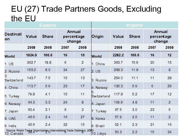 EU (27) Trade Partners Goods, Excluding the EU Exports Destinati on Imports Annual percentage