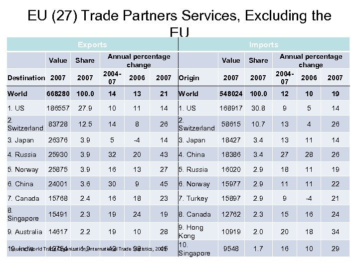 EU (27) Trade Partners Services, Excluding the EU Exports Value Share Destination 2007 Imports